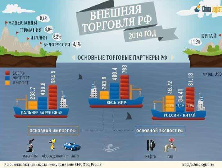 нефтяная игла и россия