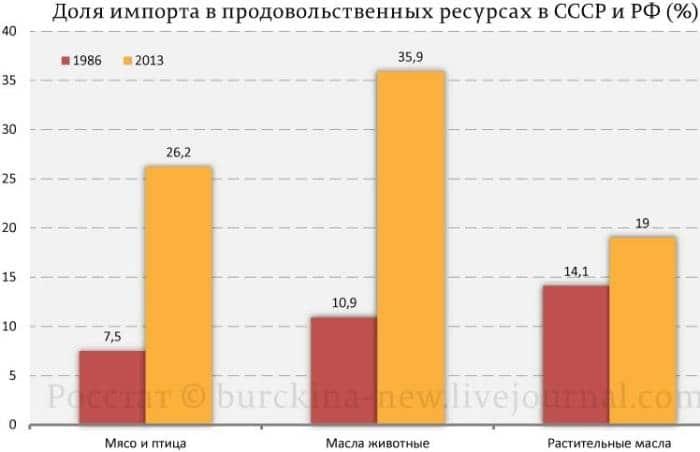 сельское хозяйство СССР и Рооссийской Федерации в сравнении