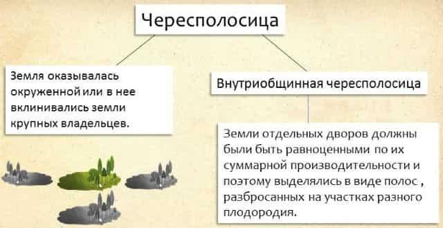 столыпинская реформа