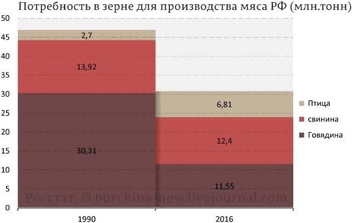 сельское хозяйство СССР и России
