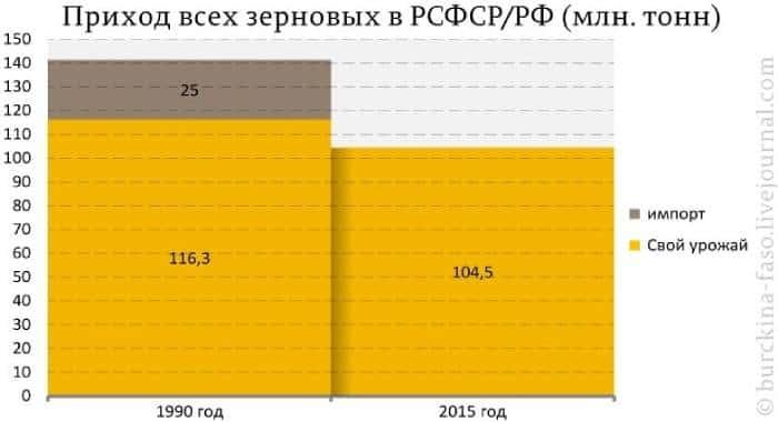 сельское хозяйство СССР и РФ