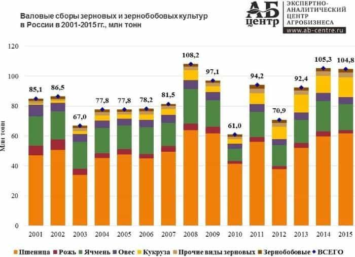 современное российское сельское хозяйство