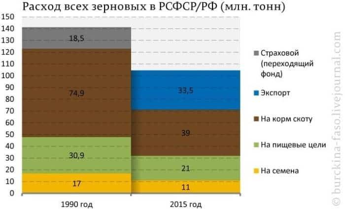 сельское хозяйство СССР и Российской Федерации