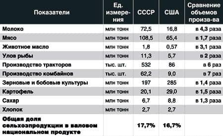 сельское хозяйство СССР и США - сравнение