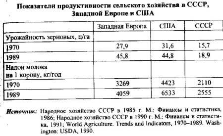 сельское хозяйство СССР, США, ЗАпадной Европы - сравнение