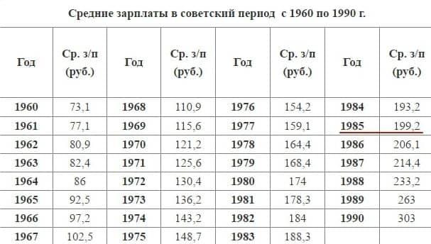 уровень жизни в СССР