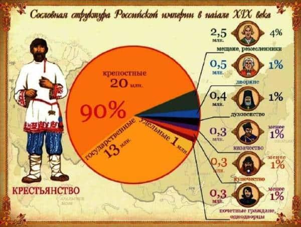 сословная структура России в начале 19 века