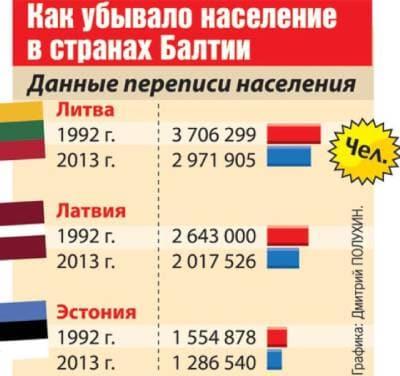 Демография стран Прибалтики