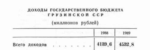 Экономика Грузинской ССР