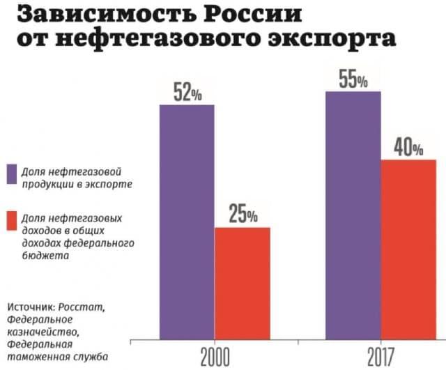 Сырьевая экономика России