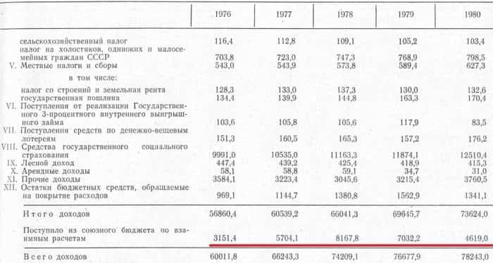 Экономика РСФСР
