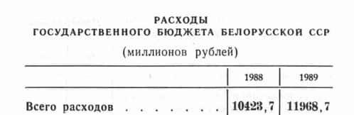 Экономика Белоруской ССР