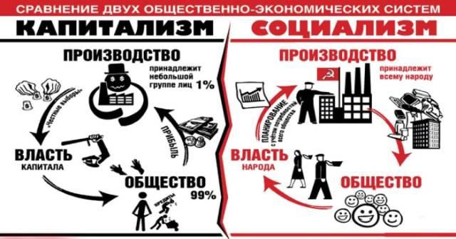 Сравнение социалистической и капиталистической экономики