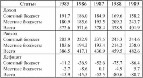 Экономика СССР