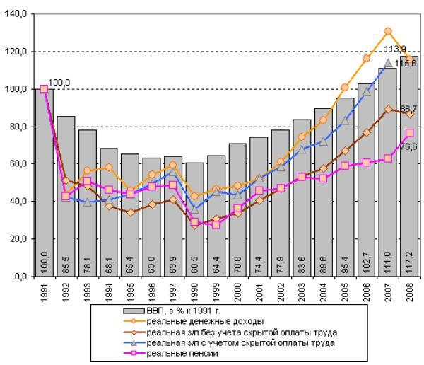 Доходы населения в Российской Федерации