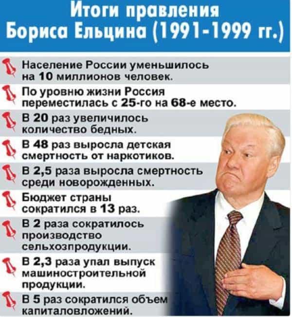 Итоги правления Б.Н. Ельцина