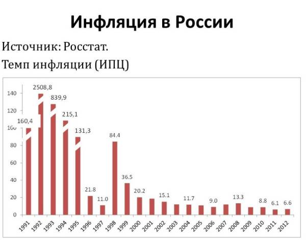 Инфляция в Российской Федерации