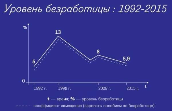 Безработица в Российской Федерации