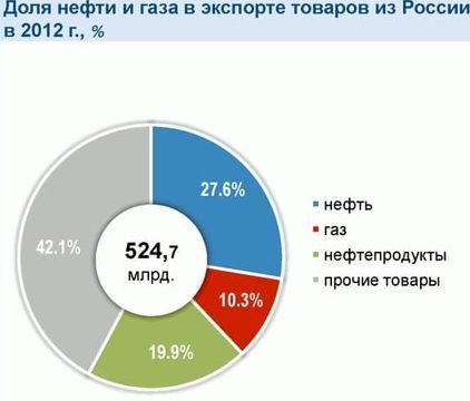 Роль нефти в экономике России