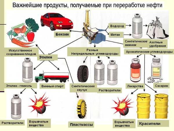 Продукция из нефти