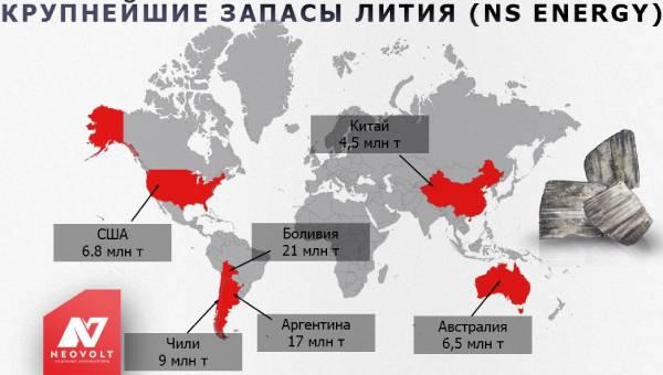 Запасы Лития в мире